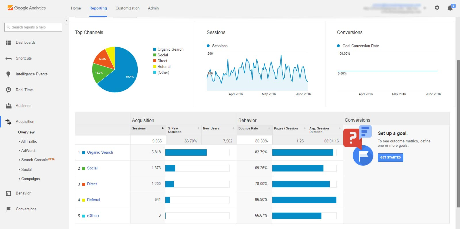 تحليل جوجل مع متجر الكتروني